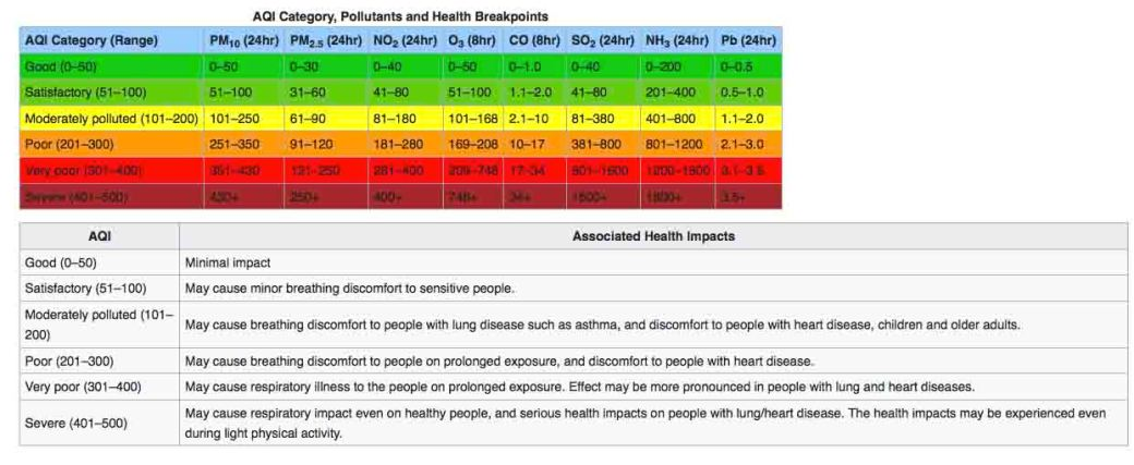 AQI-concentrations-health
