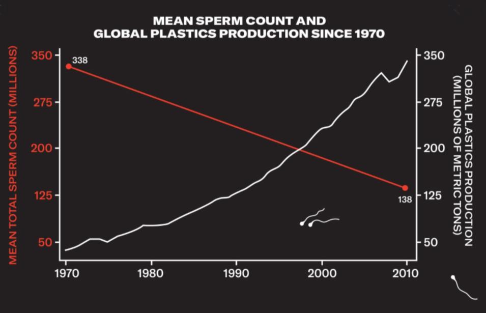 sperm count and platics
